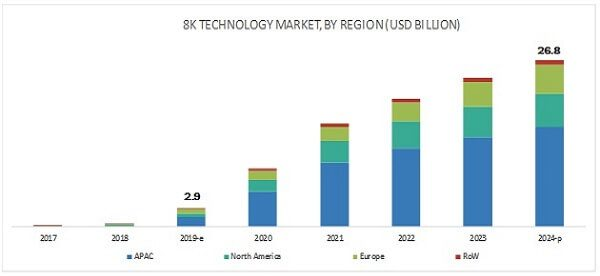 8k-technology-market