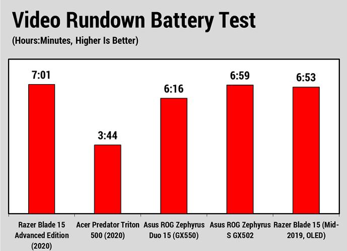 Battery rundown test