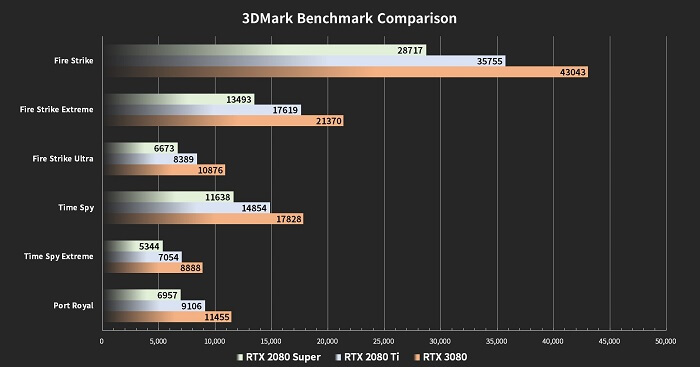 Nvidia GeForce RTX 3080 Benchmarks and Performance