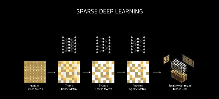 Nvidia GeForce RTX 3080 Sparse Deep Learning