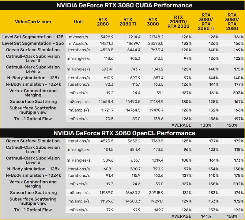 Nvidia GeForce RTX 3080 Specifications