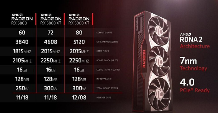AMD Radeon RX 6800 XT Attributes and Chipset