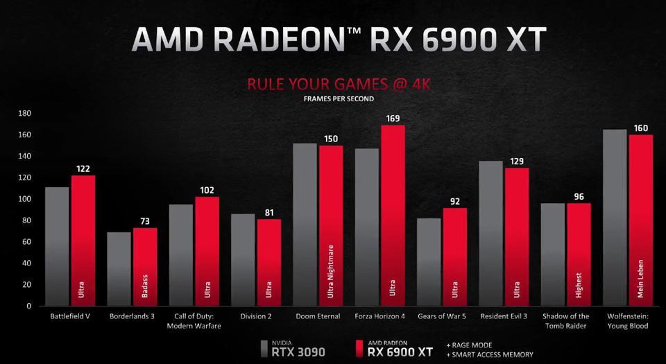 AMD Radeon RX 6900 XT specs