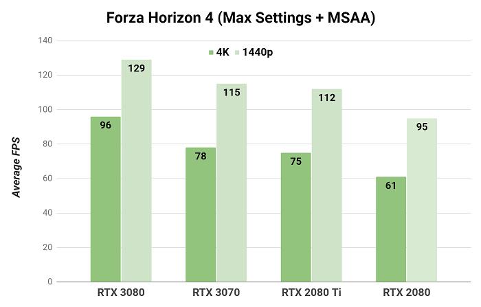 nvidia geforce rtx 3070 1440p Testing