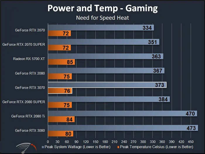nvidia geforce rtx 3070 4K Power, Temperature, and Fans