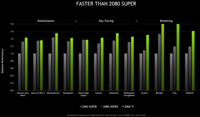 Features of Nvidia Geforce RTX 3060 Ti