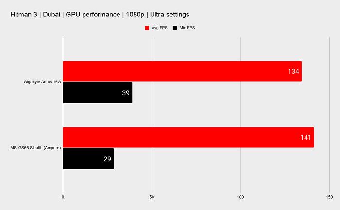 Gigabyte Aorus 15G XC performance