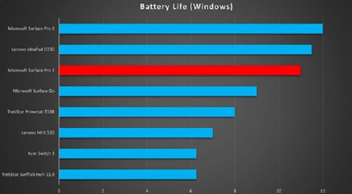 Microsoft Surface Pro 7 – battery life