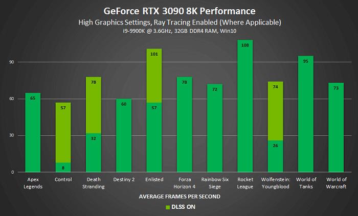 geforce-rtx-3090-Performance