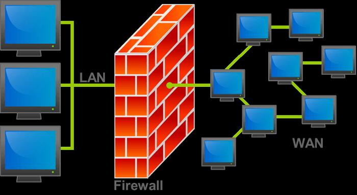Built-in firewalls