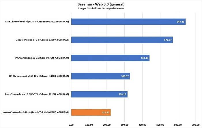 Lenovo Ideapad Chromebook Duet Performance