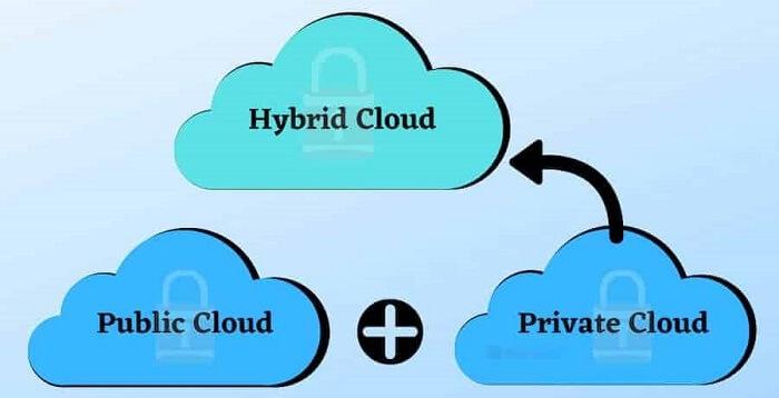 Online Cloud How Secure is it