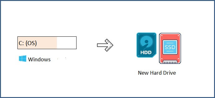 transfer-windows-10-to-new-hard-drive